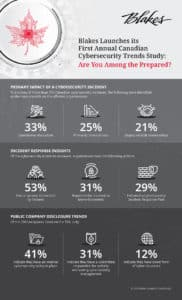 Blakes Cybersecurity Infographic