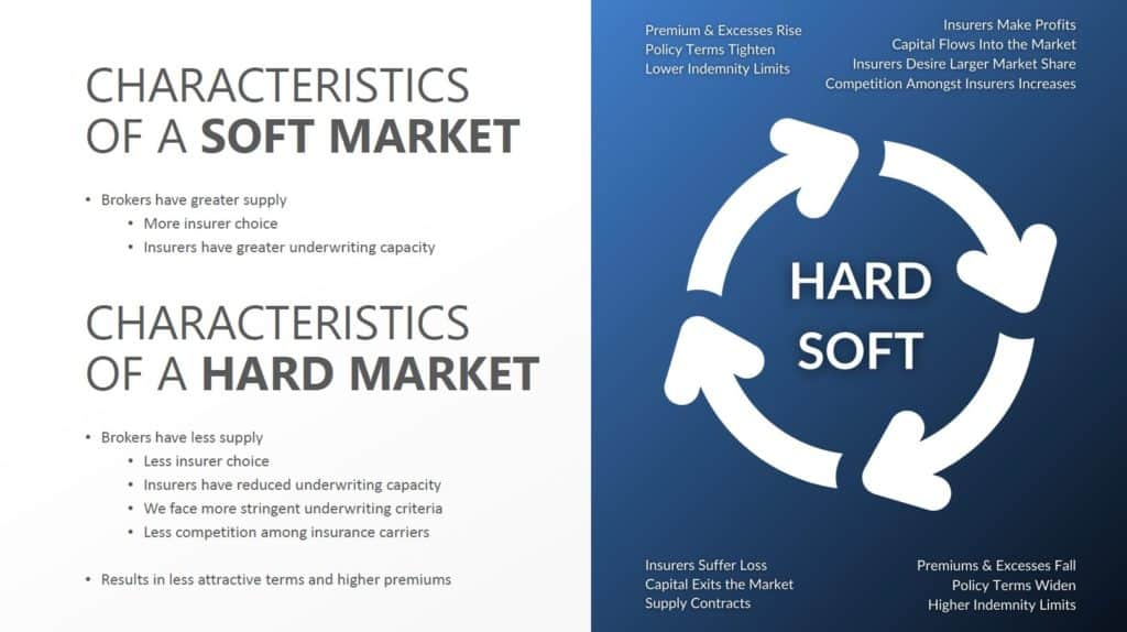 Characteristics of a soft and hard market and the cycle of each.